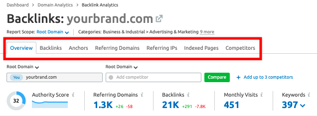 Backlink Analyzer semrush