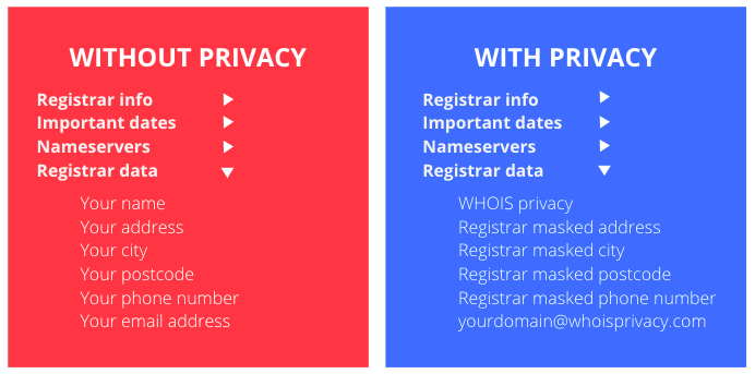 domain privacy compared with WHOIS